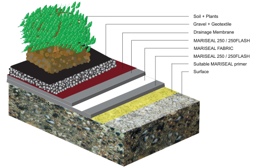 Green Roof Waterproofing Maris Polymers Maris Polymers